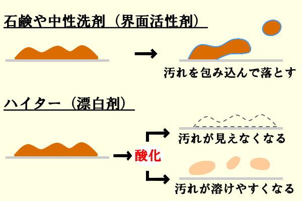 ハイターは汚れを酸化する 界面活性剤とは異なる原理