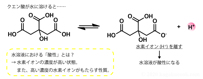 クエン酸が酸性を示す仕組みは、水溶液中で水素イオンを離すことによります。