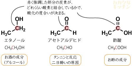 エタノール・アセトアルデヒド・酢酸とそれらの関係性